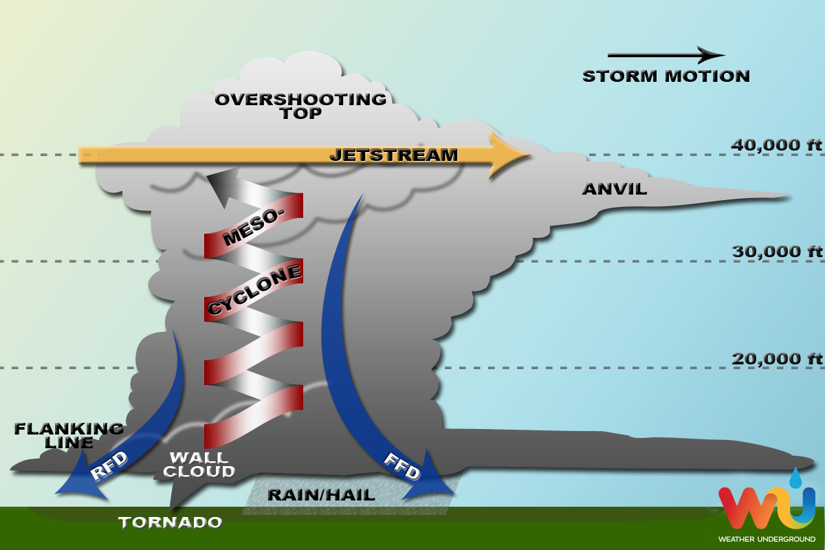 an analysis of the concept of the creation of a thunderstorm forms The analysis and synthesis approach to biblical studies existence what did not exist before except as a concept within his literary forms found in.