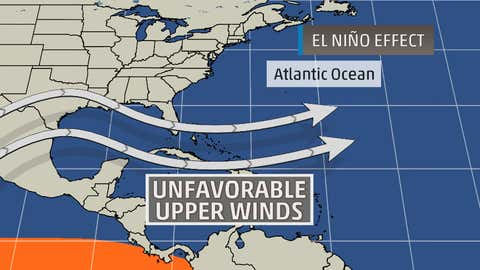 Typical stronger El Nino upper-level pattern influence on Atlantic hurricane season.