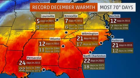 These cities had more days with highs at or above 70 degrees than any other December on record, according to data from NOAA.