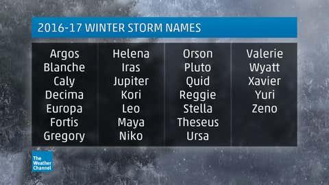 2016-2017 winter storm names.