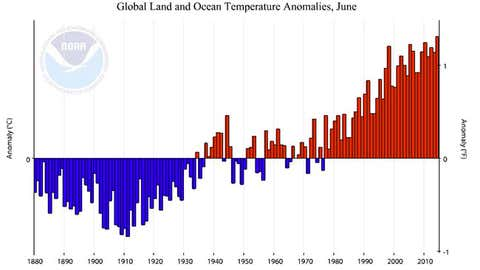 Graph of global June temperature anomalies from 1880 (left) to 2014 (right). Positive/negative anomalies (warmer/cooler than average) are shown in red/blue. (NOAA/NCDC)