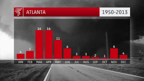 Atlanta has seen 77 tornadoes in the four counties of Clayton, Cobb, Dekalb and Fulton from 1950-2013. This is a density of 0.94 tornadoes per year per 1,000 square miles.