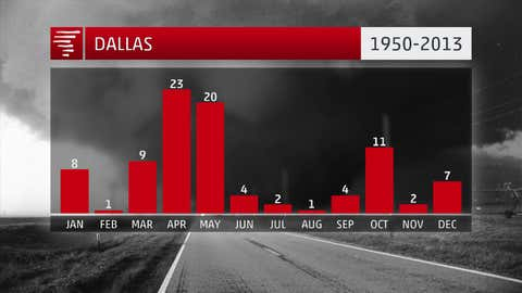 Dallas has seen 92 tornadoes in Dallas County from 1950-2013. This is a density of 1.63 tornadoes per year per 1,000 square miles.