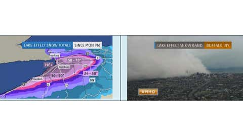 Figure 5:  Snowfall totals (left) and a view of the storm (right) that hammered Buffalo in November 2014.