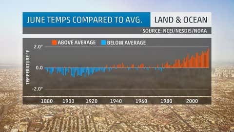 June temperatures compared to average from 1880-2015. (NOAA/NCEI)