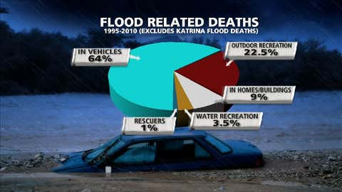 Percent of flood-related deaths by situation from 1995-2010, excluding Hurricane Katrina flood deaths.