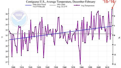 Graph of December through February mean temperatures over the Lower 48 states from 1895-2016. Winter 2015-2016, pointed out by the red arrow, was the warmest on record (NOAA/NCEI).