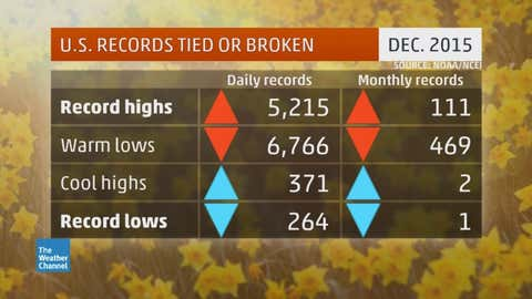 Number of record highs and lows set across the U.S. in December 2015. (Source: NOAA/NCEI)