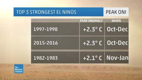 List of three strongest El Niños by peak ONI (three-month running mean) dating to 1950. (Data: NOAA)