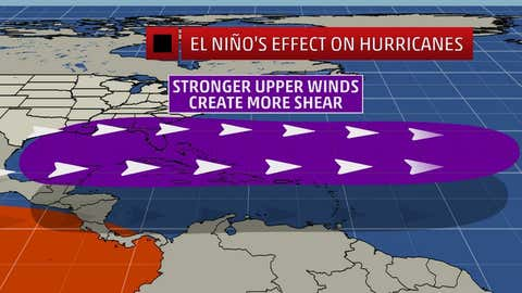 Stronger El Ninos can produce greater wind shear over parts of the Atlantic Basin.