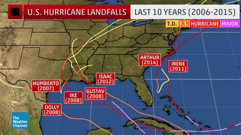U.S. hurricane landfalls from 2006-2015. (Note: Sandy's track is not shown, as it was not officially a hurricane at landfall.)