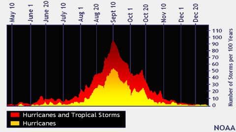 Courtesy of the National Hurricane Center
