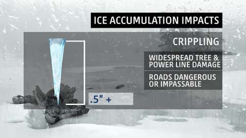 """Typical impacts of """"crippling"""" ice accumulations - one-half inch or more."""