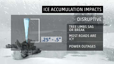 """Typical impacts of """"disruptive"""" ice accumulations - one-quarter to one-half inch."""