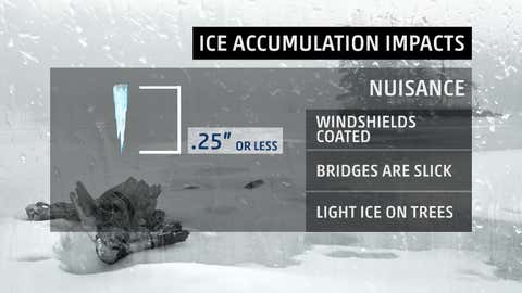 """Typical impacts of """"nuiscance"""" ice accumulations - one-quarter inch or less."""