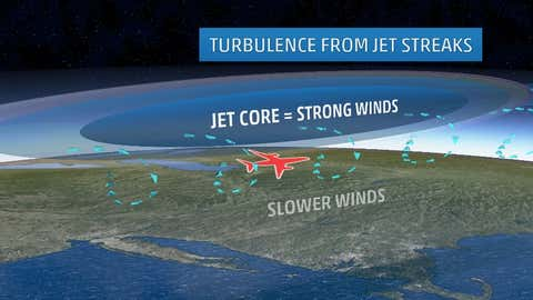 Depiction of areas where turbulence is typical around jet streaks.