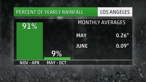 Average rainfall in downtown Los Angeles in the wettest and driest six-month periods.