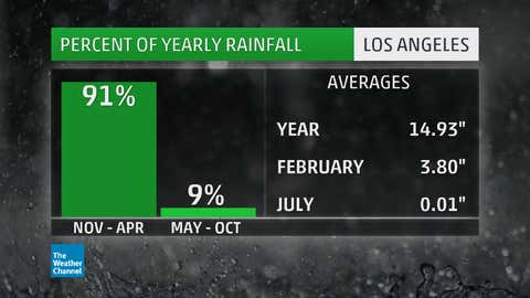 Average annual rainfall at the Los Angeles Civic Center, based on 1981-2010 data. (NWS)