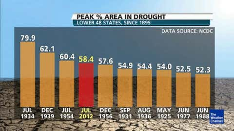 Peak extent of historical droughts since 1895.
