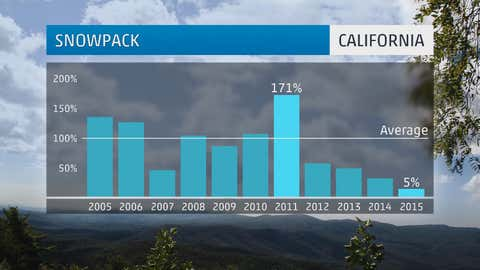April 1 percent of average snow-water equivalent of California snowpack compared to April 1 average from 2005-2015.