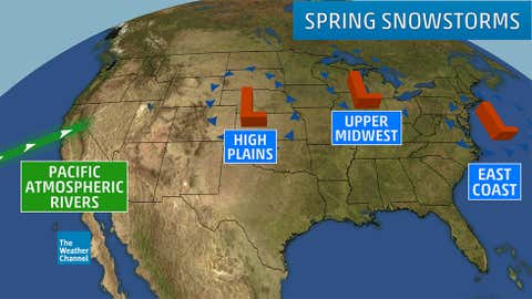 Possible snowstorms occurring in the spring months.