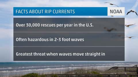 Facts About Rip Currents.