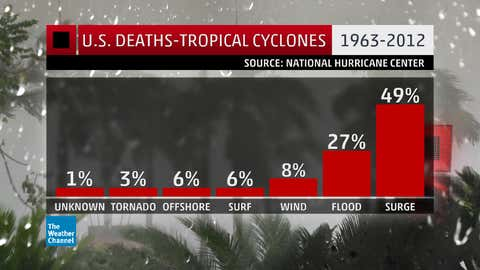 Percentage of U.S. deaths from tropical cyclones by cause, based on a 2014 BAMS paper by Ed Rappaport, NHC.