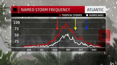 """Earliest (red arrow), average (yellow arrow) and latest (blue arrow) dates when an """"I"""" storm first became a tropical storm from 1966-2017, with a graph of average named storm frequency in the Atlantic Basin. Note: only 32 of the 52 seasons in that period had an """"I"""" storm."""