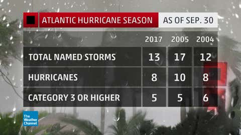 Atlantic Basin season-to-date named storms, hurricanes, and major hurricanes through September 30, 2017, compared to the same pace of two recent notoriously active seasons, 2004 and 2005.