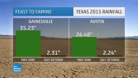 Contrasting the late spring rainfall with that since July 1 for two Texas locations. Note the Gainesville, Texas, data comes from a cooperative observer actually located five miles east-northeast of the city. (Data: NWS)