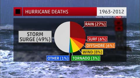 Percent of deaths by cause from U.S. tropical cyclones from 1963-2012. (Source: Rappaport, BAMS, March 2014)