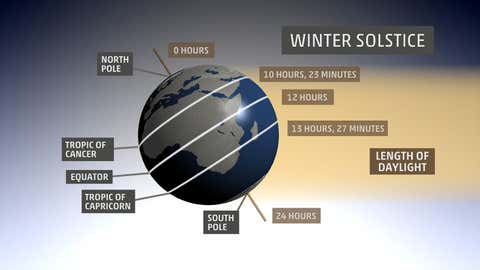 Typical possible daylight at the December (northern hemisphere winter) solstice.
