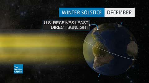 Tilt of the Earth relative to the sun's most direct incoming rays around the winter solstice.
