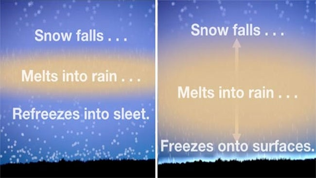Sleet and Freezing Rain: What's the Difference? | The ...