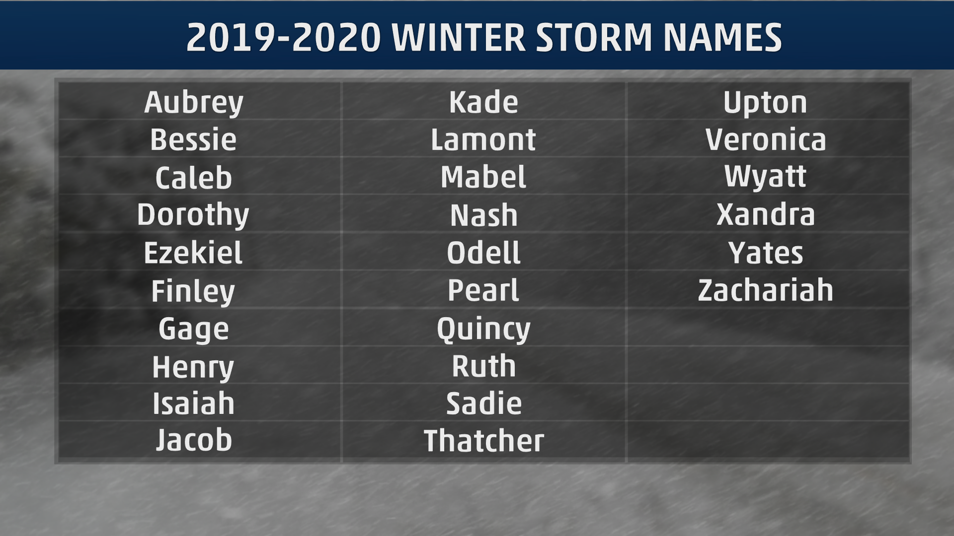 List Of Hurricanes 2020.Winter Storm Names For 2019 20 Revealed The Weather Channel
