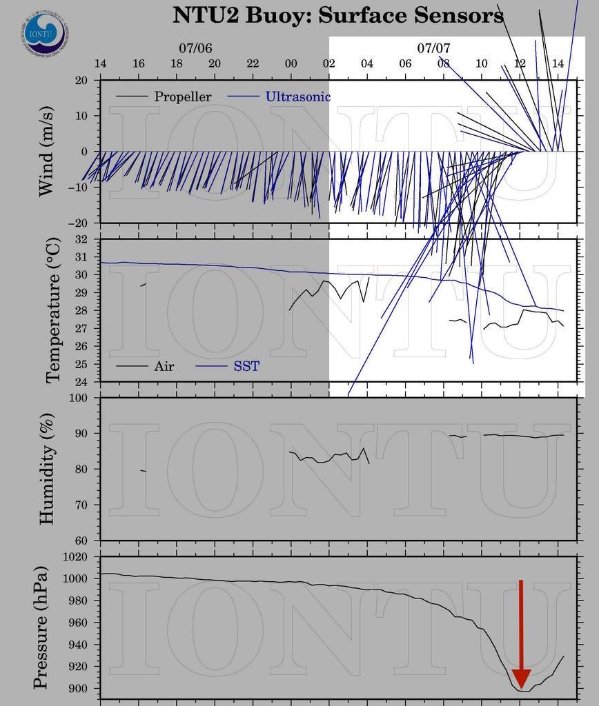 WeatherFanatics: Early Wind Data Shows Super Typhoon