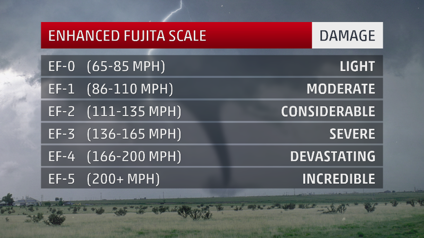 the enhanced fujita scale  how tornadoes are rated