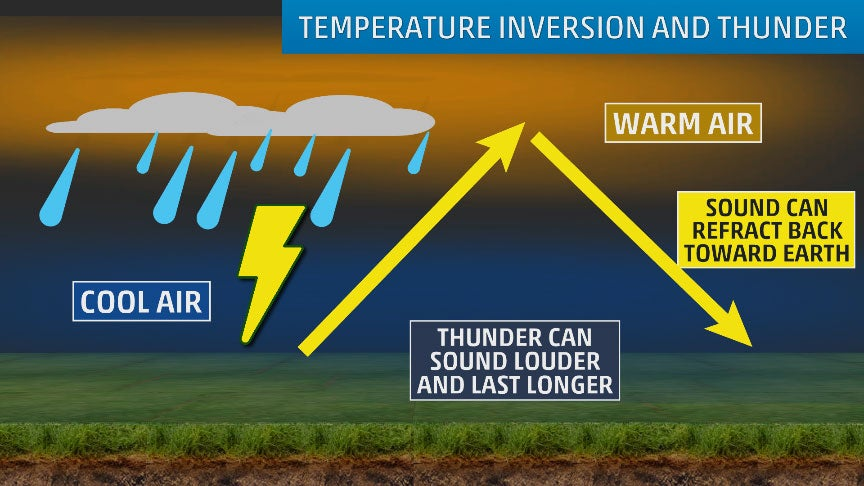 Thunder Is Louder and Longer When It's Colder Out. Here's Why