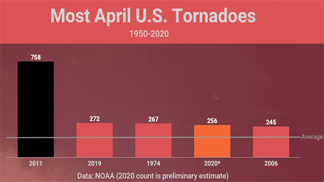 April 2020's Tornado Count Was Among the Most On Record, But Is Still Dwarfed By 2011