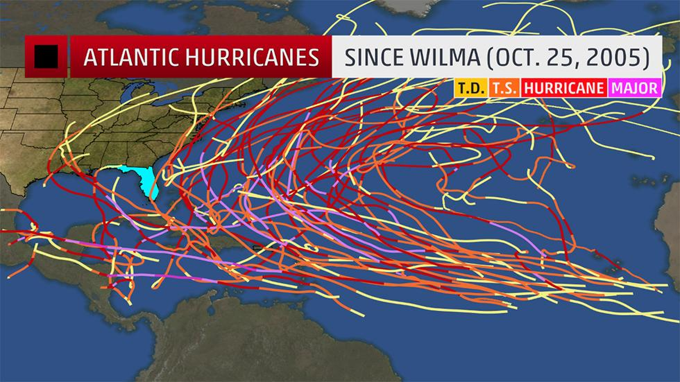 Did Hurricane Wilma have 209 mph sustained winds?