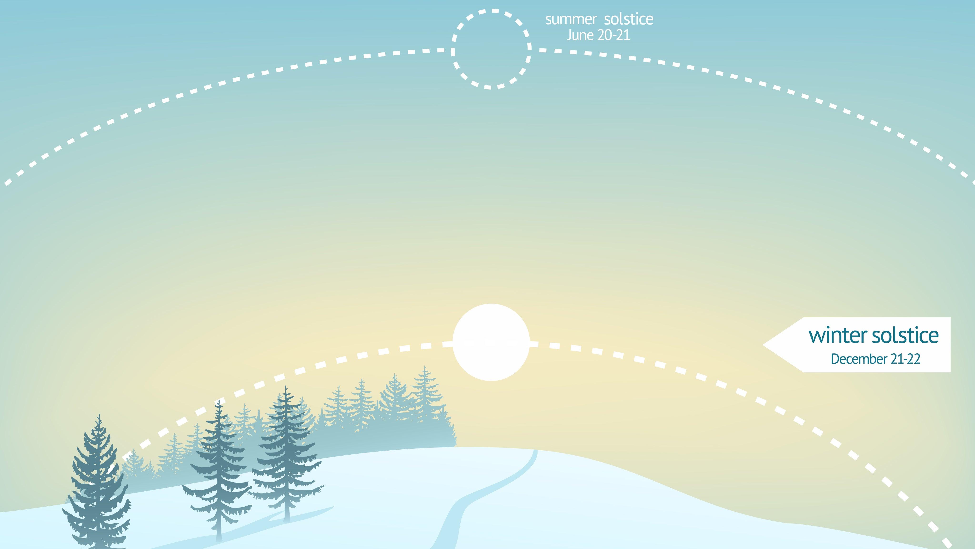 Am Sonntag ist Wintersonnenwende: Hier ist der Tag am kürzesten