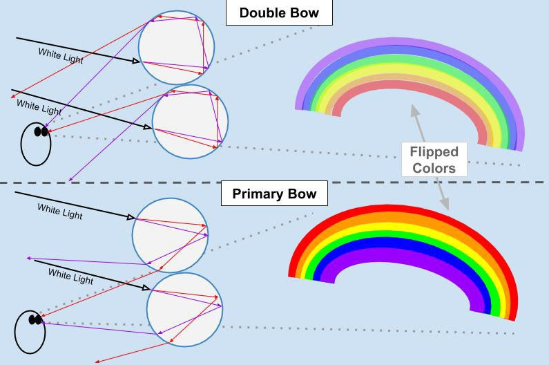 The Science Behind Moonbows Or Rainbows Seen At Night