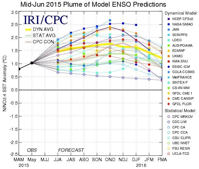 El Nino Still Strengthening Likely Into Spring 2016 NOAA Says