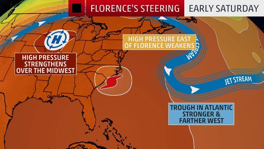 Why Hurricane Florence Will Stall or Move Erratically