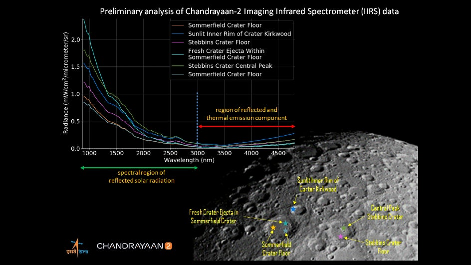 Investigating Moon's Geology: ISRO Releases Image from Chandrayaan-2's Payload IIRS