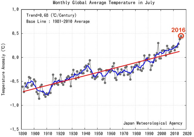 july 2016 was earth s warmest month on record the weather channel