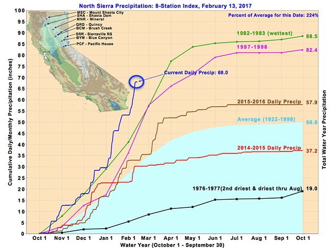 California rainfall year to date