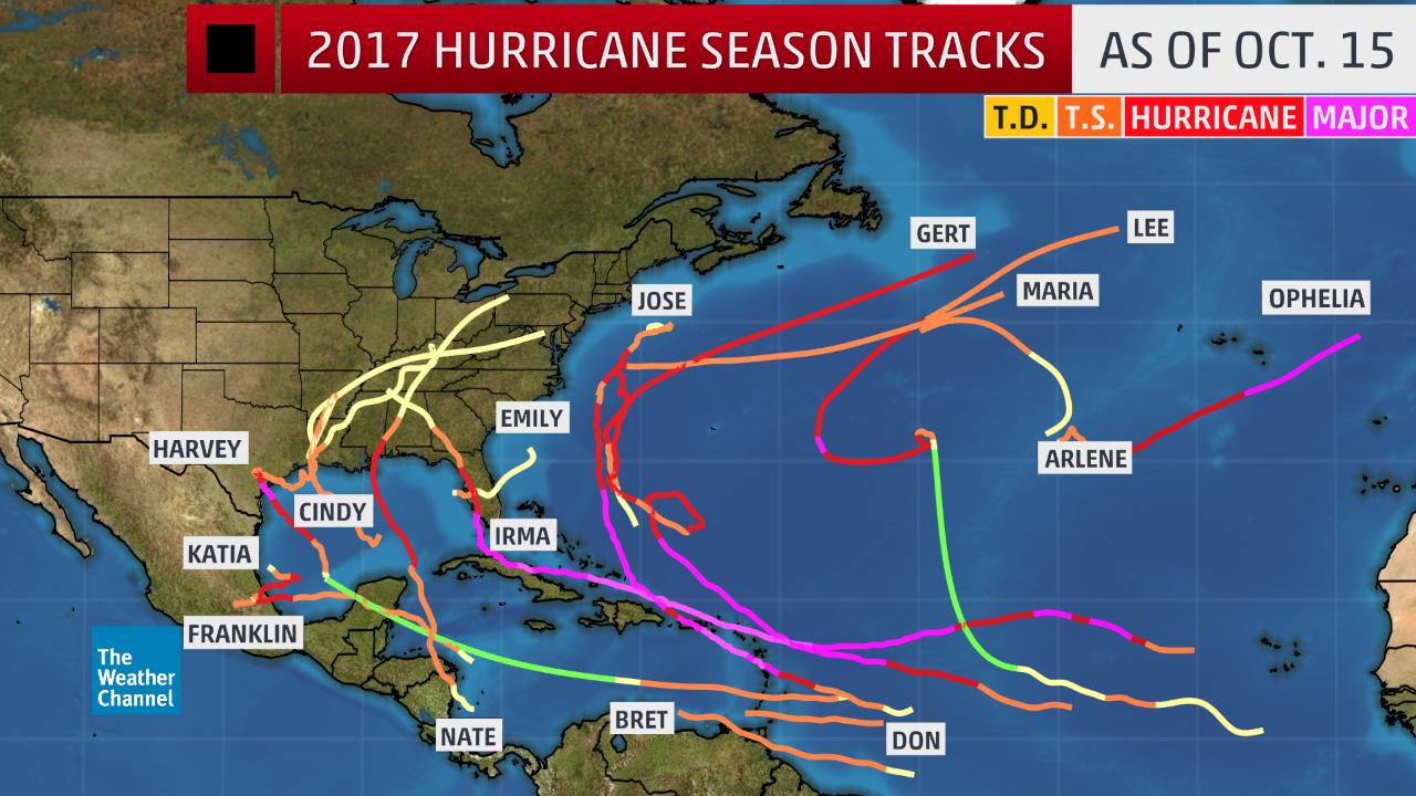 2017 atlantic hurricane season now seventh most active in