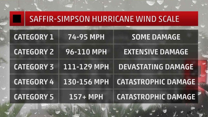 What Will A Category 4 Hurricane Do To My House Saffir Simpson Wind Scale Explained The Weather Channel