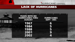 No August hurricanes